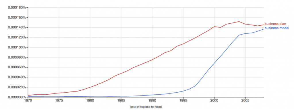 Google Ngram viewer: Business Model vs. Business Plan