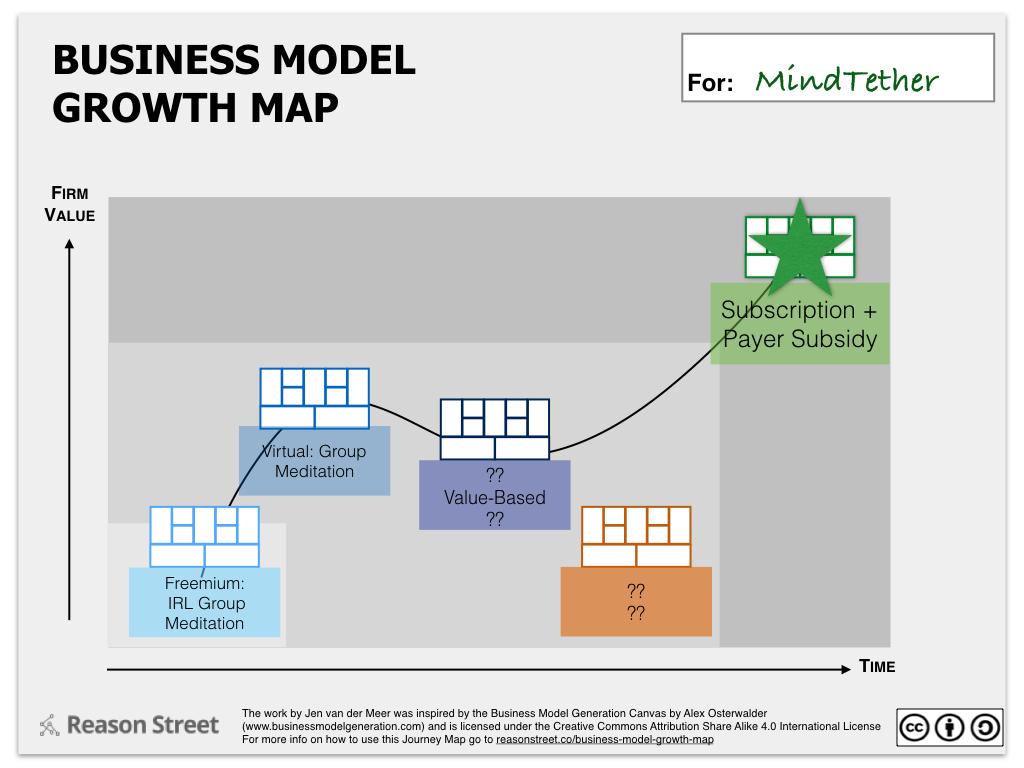 The business model growth map reason street 5 build measure learn and generate new options wajeb Choice Image