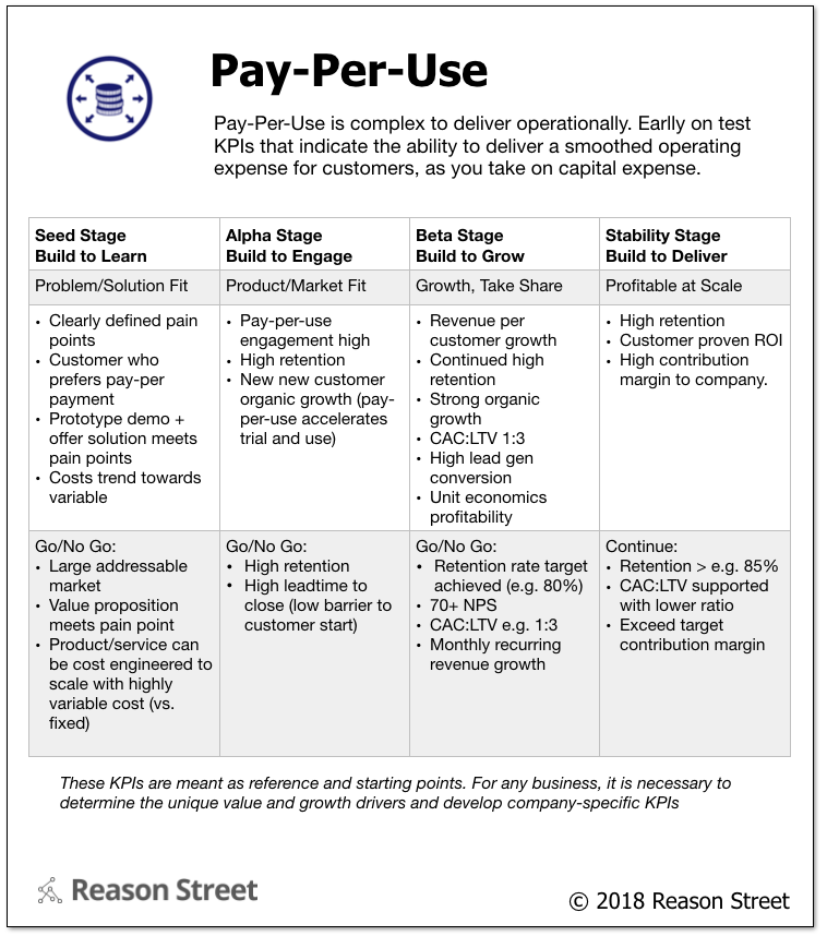 Business Model: Pay-Per-Use | Reason Street