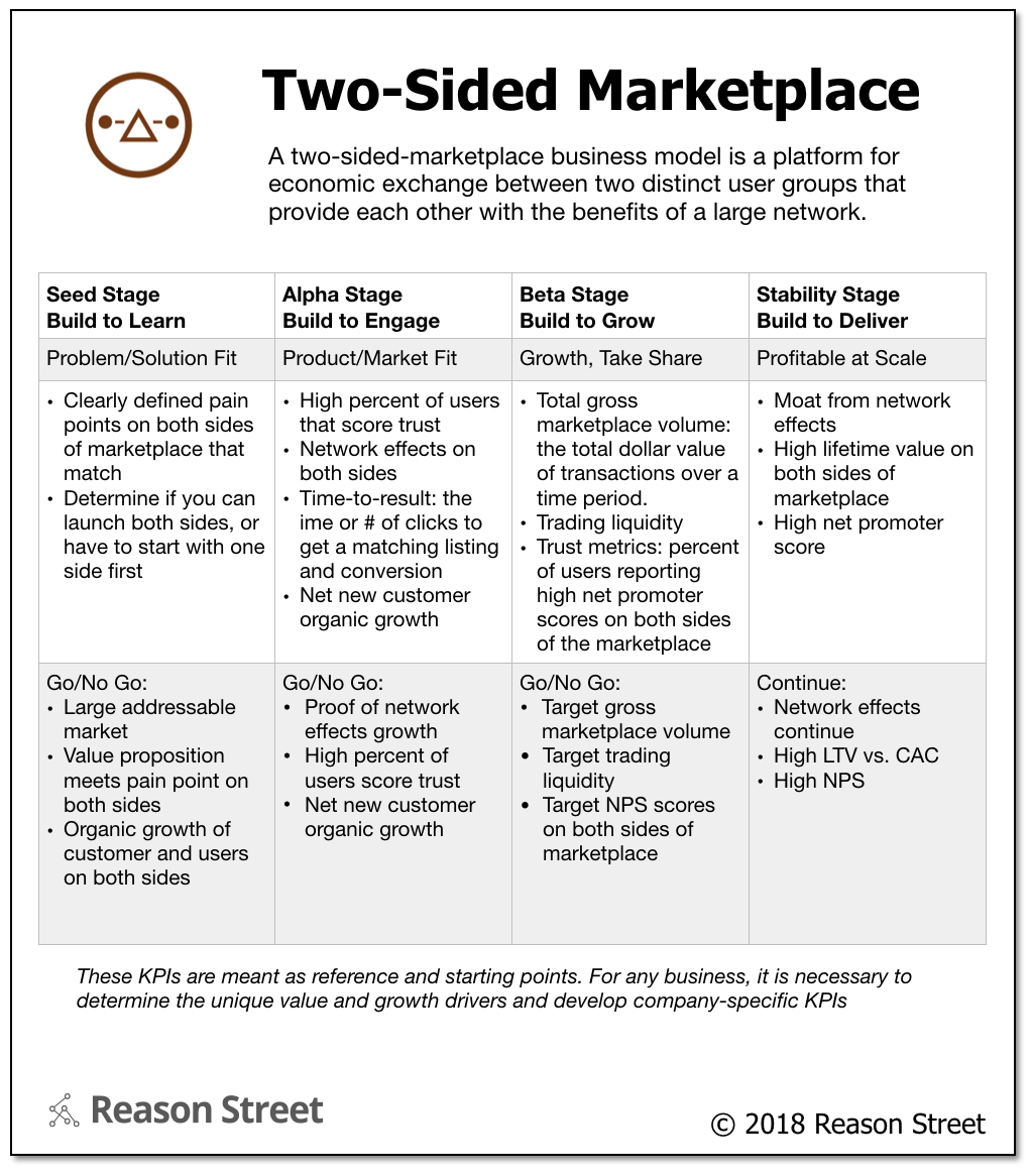Business Model: Two-Sided Marketplace | Reason Street